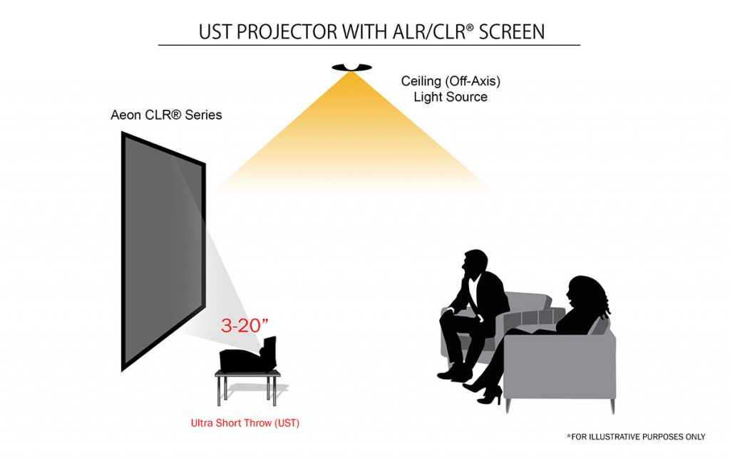 Ultra-short-throw (UST) projectors with ALR/CLR