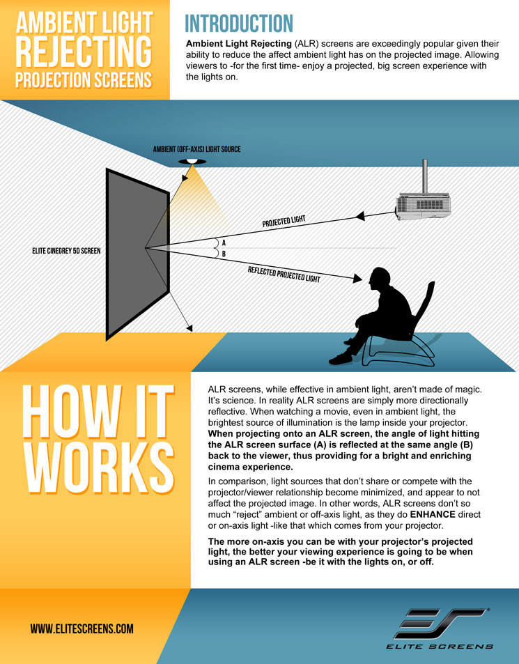 Ambient Light Rejecting Projector Screens - How it works