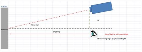 Angle chart