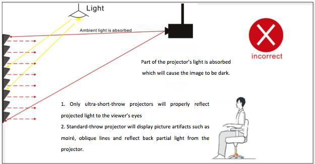 Incorrect projector placement