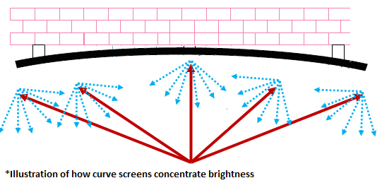 Lunette Curve Profile 2