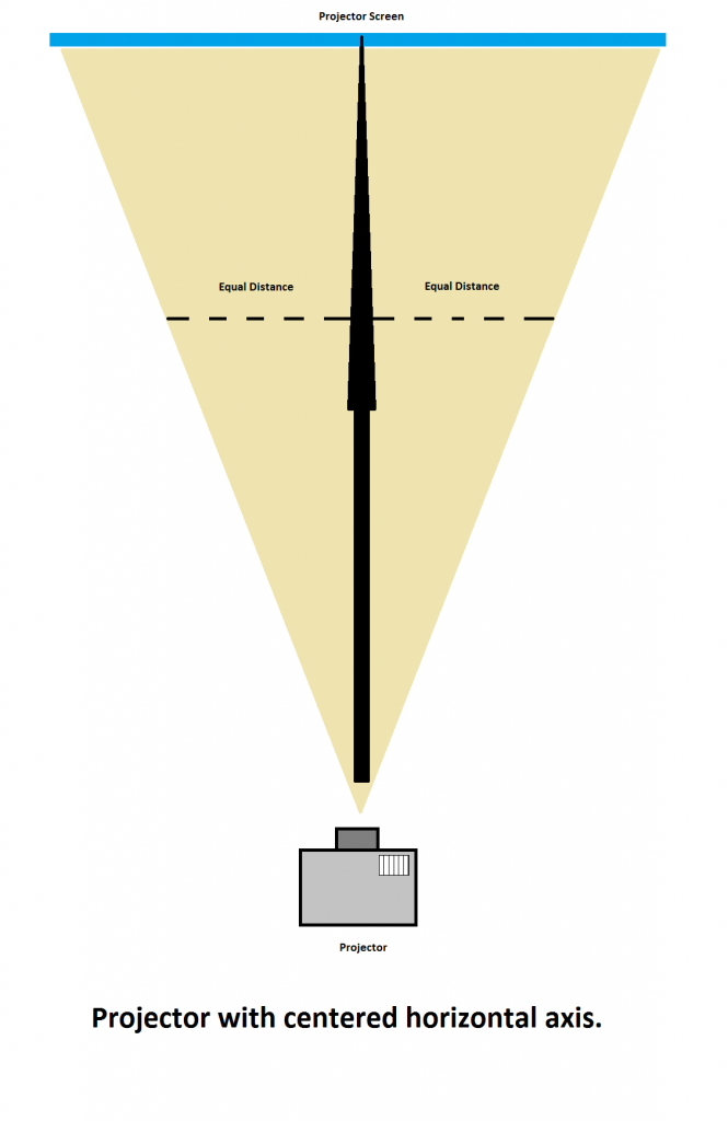 Projector Centered Horizontal Axis