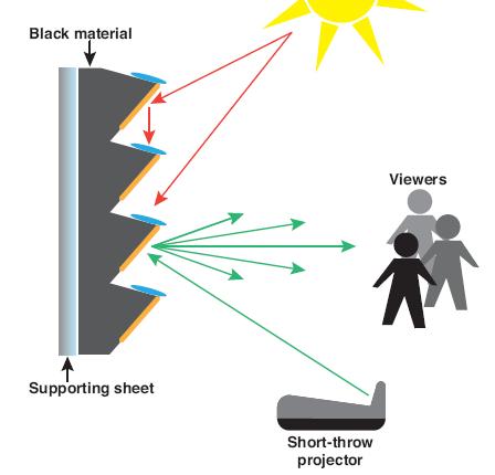 StarBright CLR Diagram