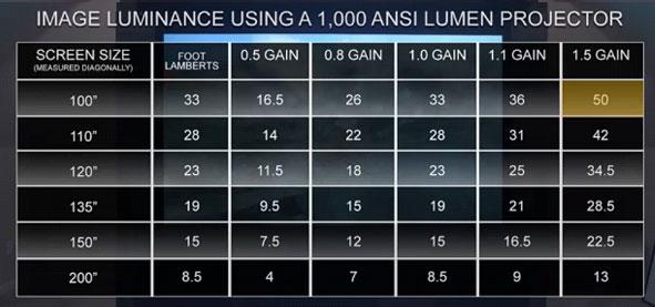 ANSI Lumen Chart3