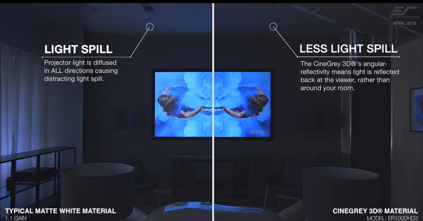 Benefits of CineGrey 5D vs. Matte White Projection Material in A Home Cinema Darkroom Environment