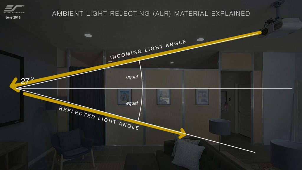 SweetSpot Ambient light rejecting (ALR) screens